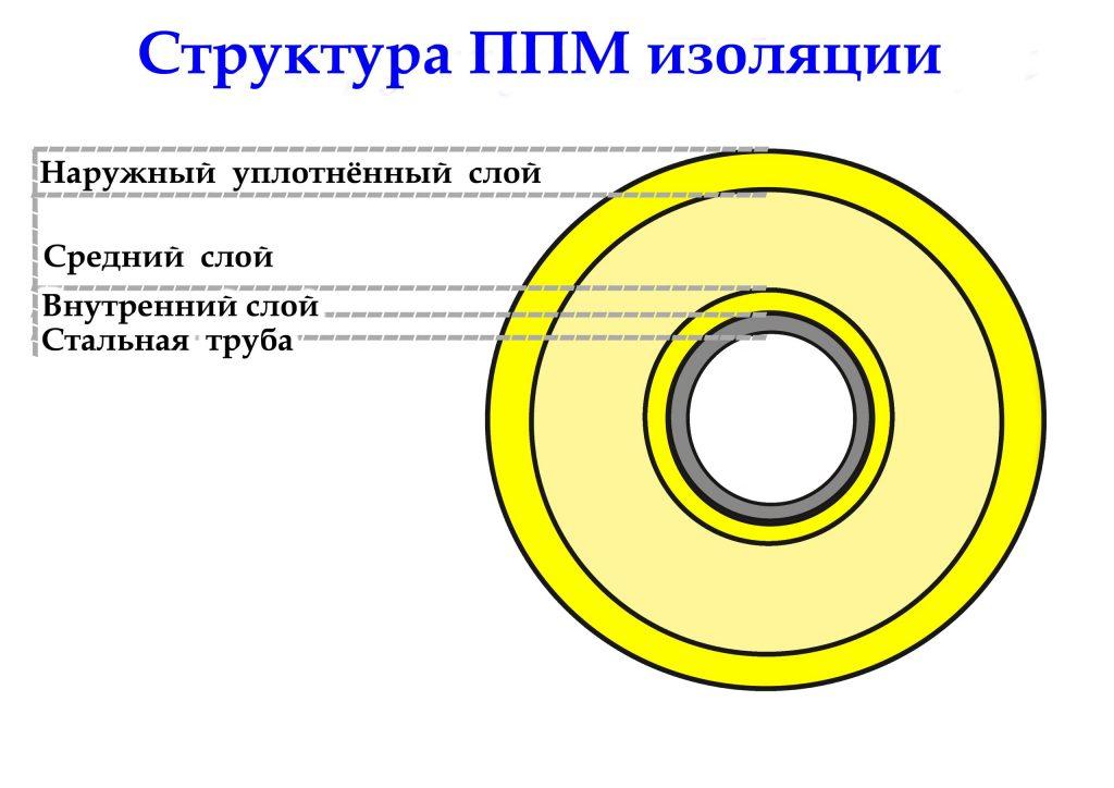 структура ППМ изоляции