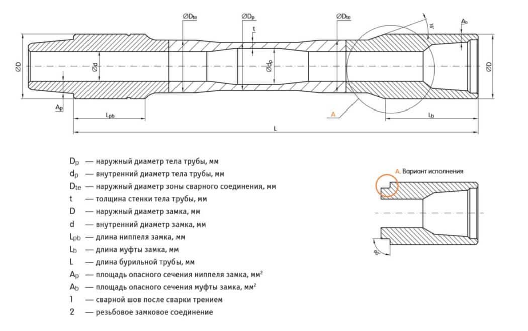 Конструкция бурильной трубы
