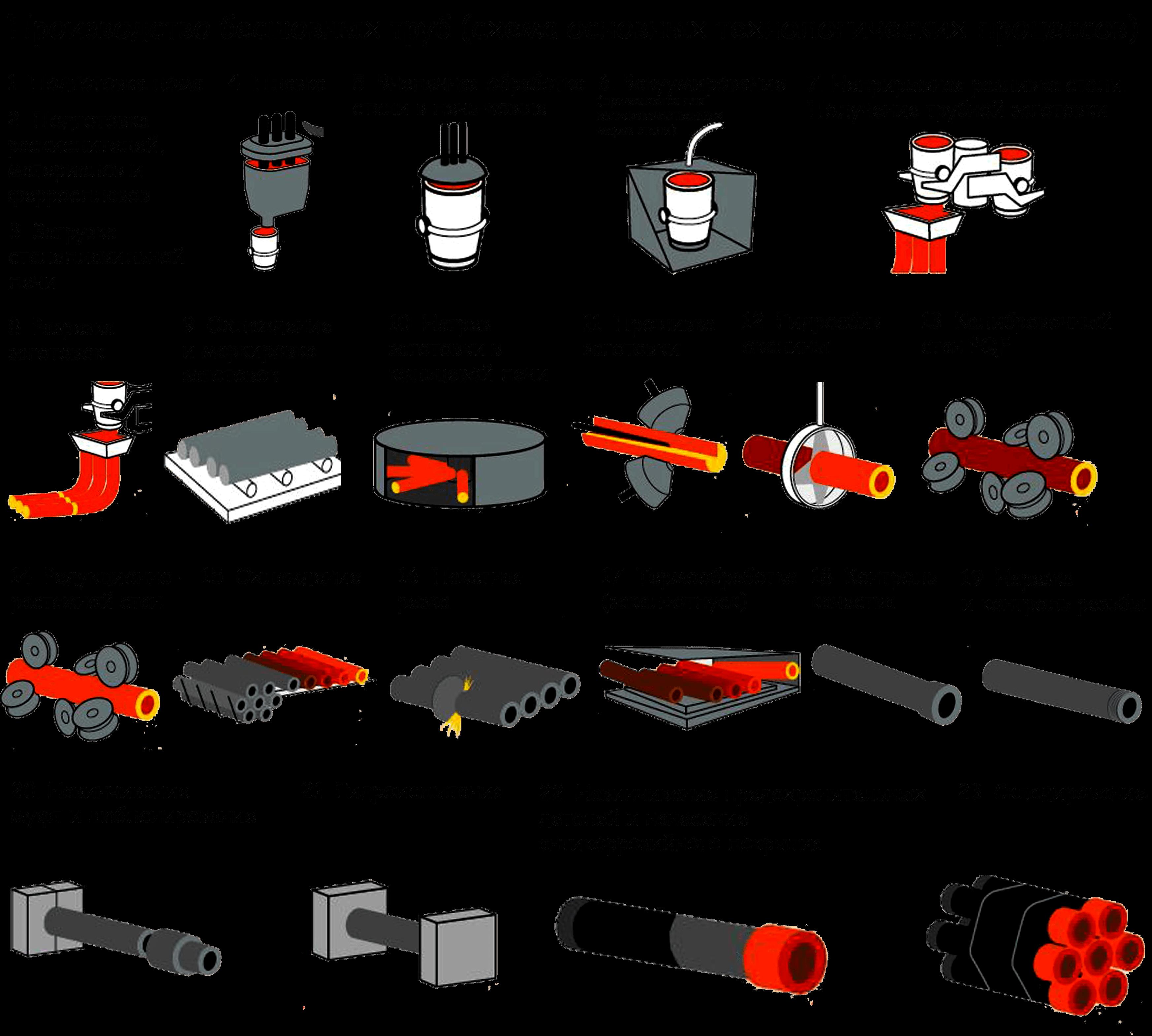 Производство бесшовных труб